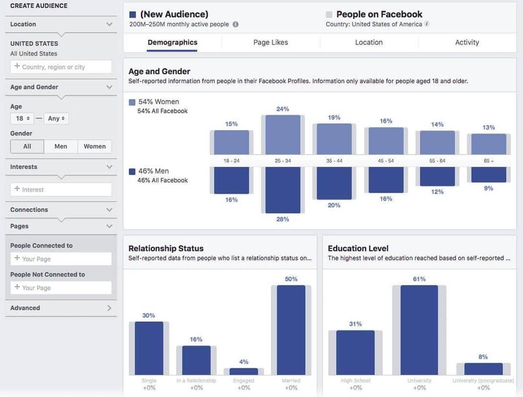 FB audience insights pour étude de marché e-commerce