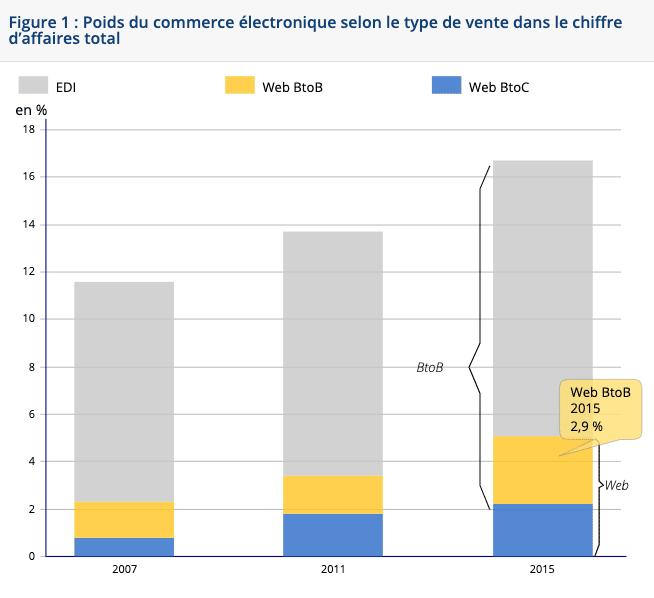 tendances du e-commerce b2b